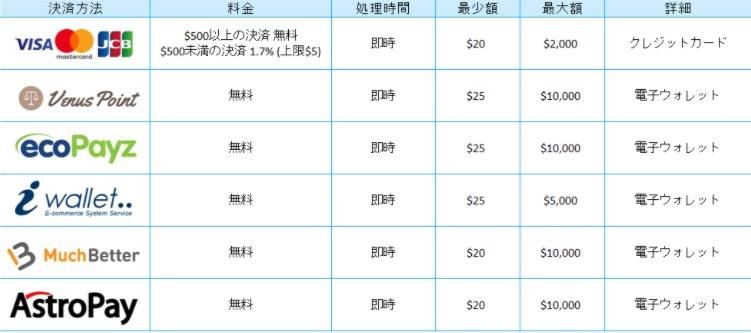 カジノシークレットで使える入金手段は全6種類!